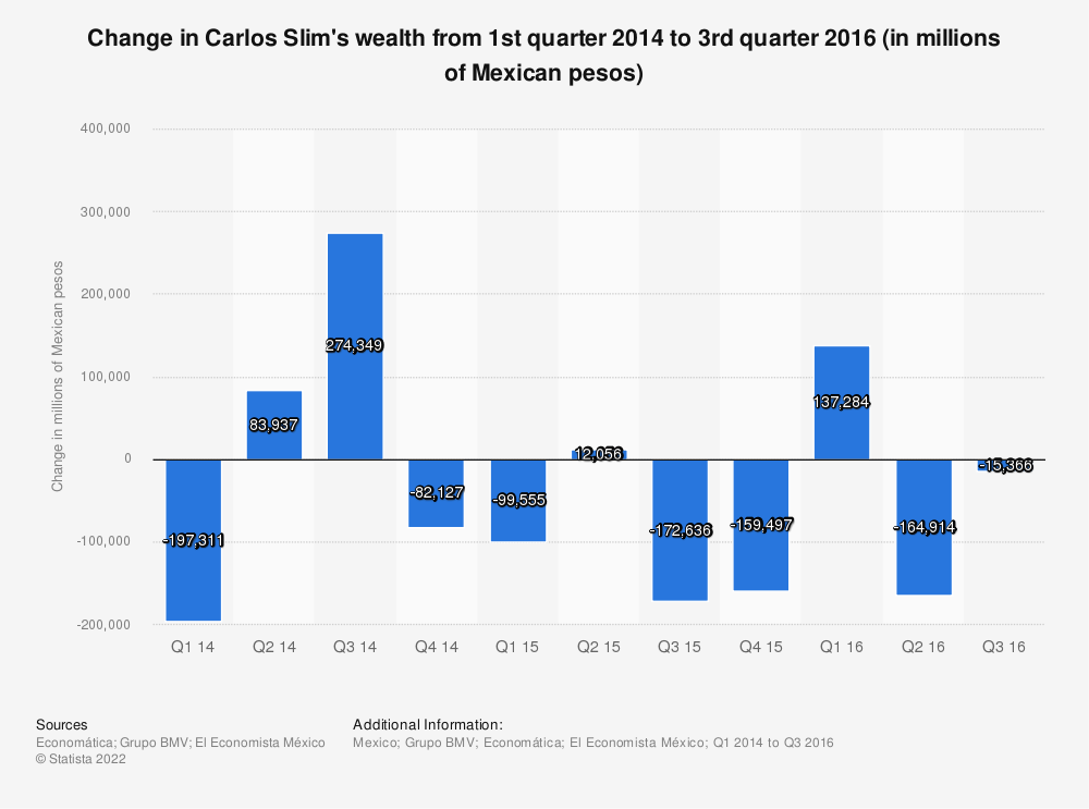 Statistic: Change in Carlos Slim's wealth from 1st quarter 2014 to 3rd quarter 2016 (in millions of Mexican pesos) | Statista