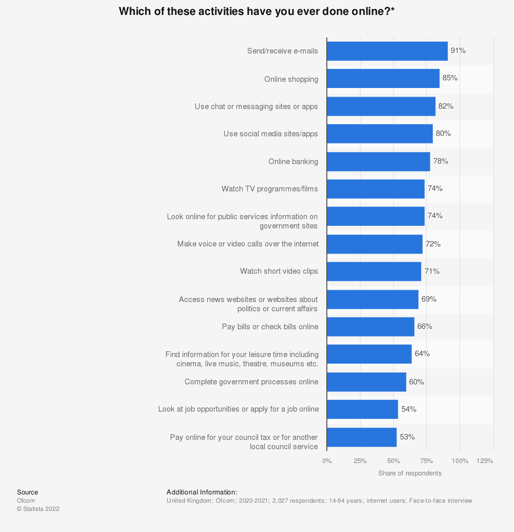 Statistic: Which of these activities have you ever done online?* | Statista
