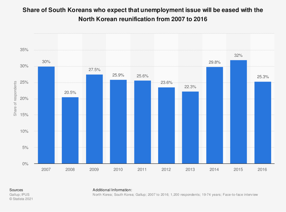 Statistic: Share of South Koreans who expect that unemployment issue will be eased with the North Korean reunification from 2007 to 2016 | Statista