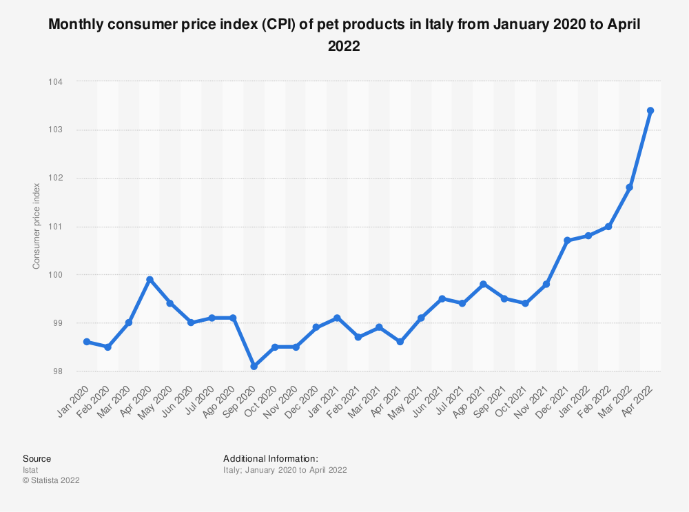 Statistic: Consumer price index (CPI) of pet products in Italy monthly from October 2017 to October 2018 | Statista