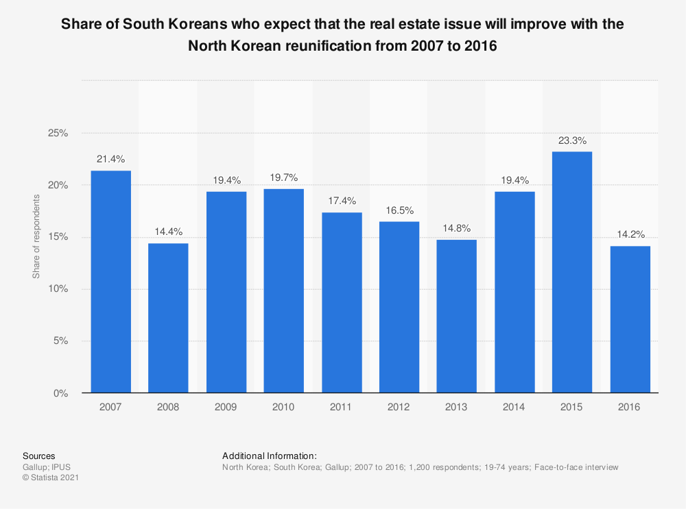 Statistic: Share of South Koreans who expect that the real estate issue will improve with the North Korean reunification from 2007 to 2016 | Statista