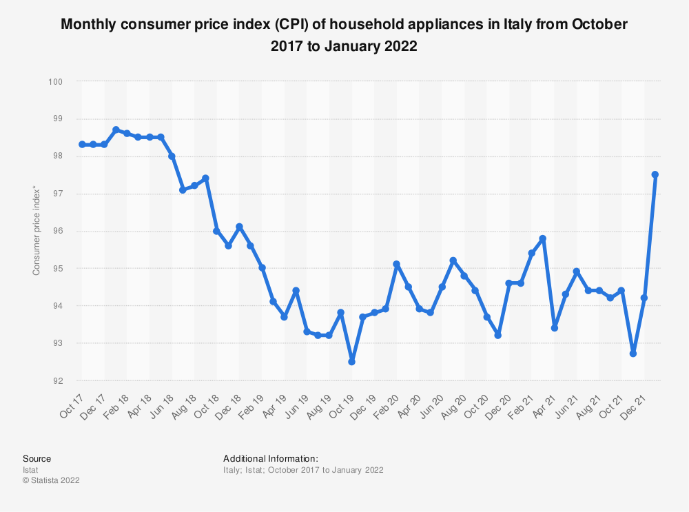 Statistic: Monthly consumer price index (CPI) of household appliance in Italy from October 2017 to October 2019 | Statista
