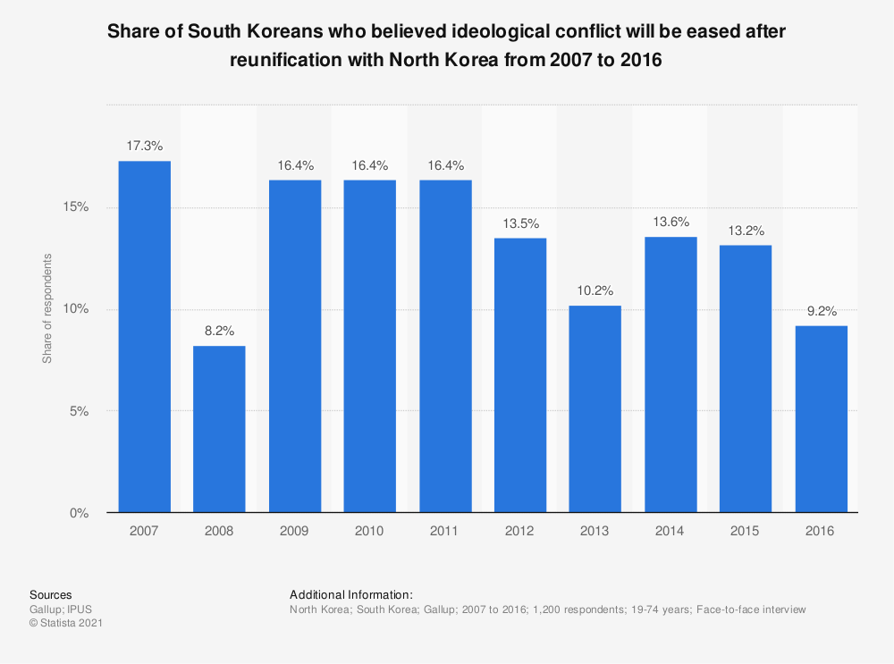 Statistic: Share of South Koreans who believed ideological conflict will be eased after reunification with North Korea from 2007 to 2016 | Statista