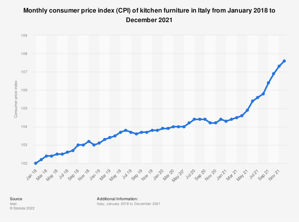 Statistic: Monthly consumer price index (CPI) of kitchen furniture in Italy from October 2017 to October 2019 | Statista
