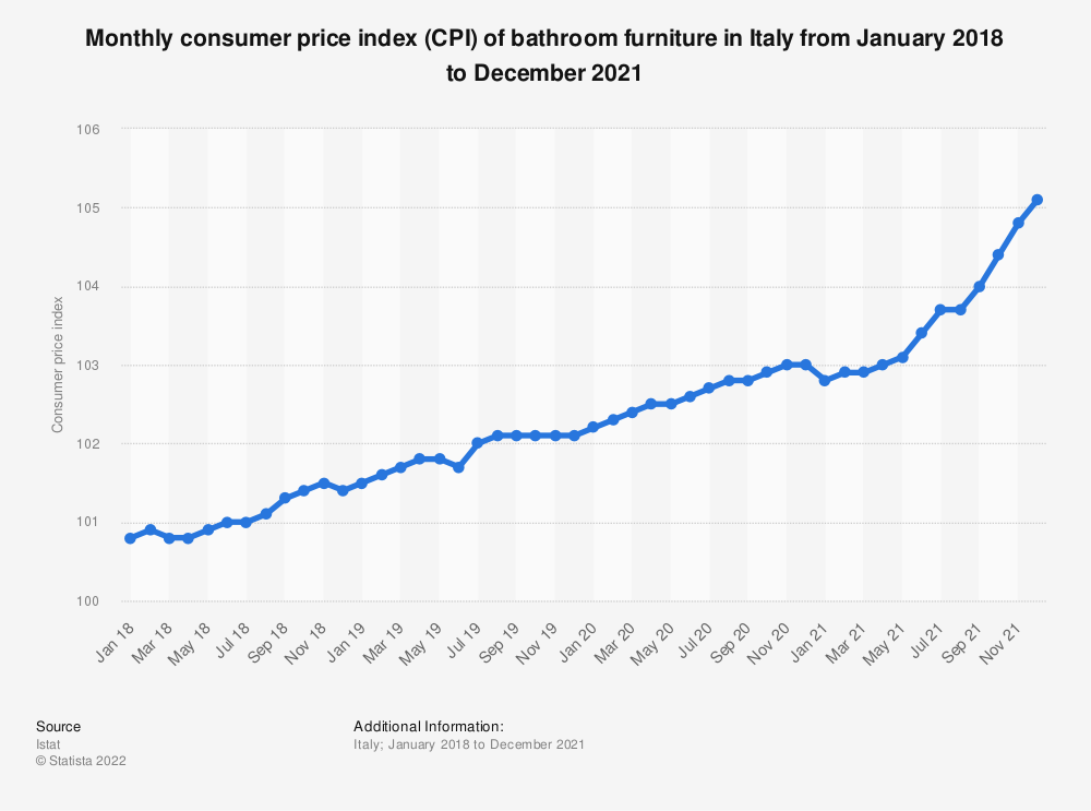 Statistic: Consumer price index (CPI) of bathroom furniture in Italy monthly from October 2017 to May 2019 | Statista
