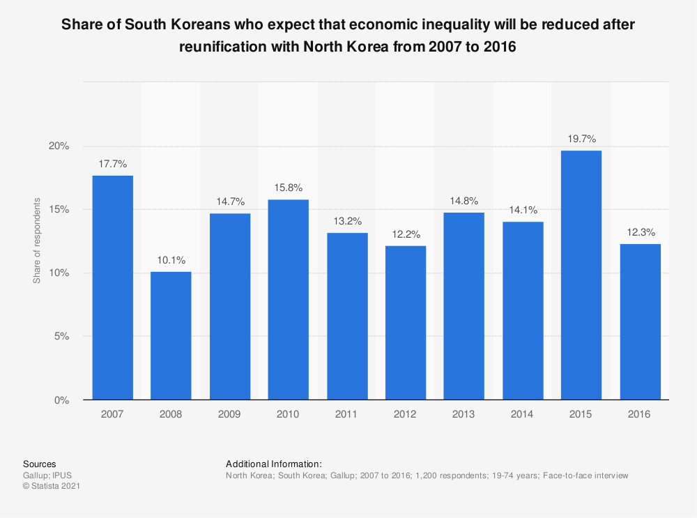 Statistic: Share of South Koreans who expect that economic inequality will be reduced after reunification with North Korea from 2007 to 2016 | Statista