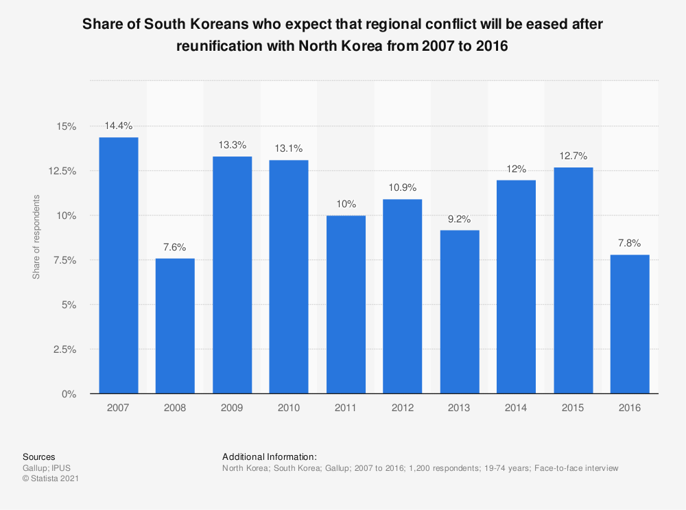 Statistic: Share of South Koreans who expect that regional conflict will be eased after reunification with North Korea from 2007 to 2016 | Statista