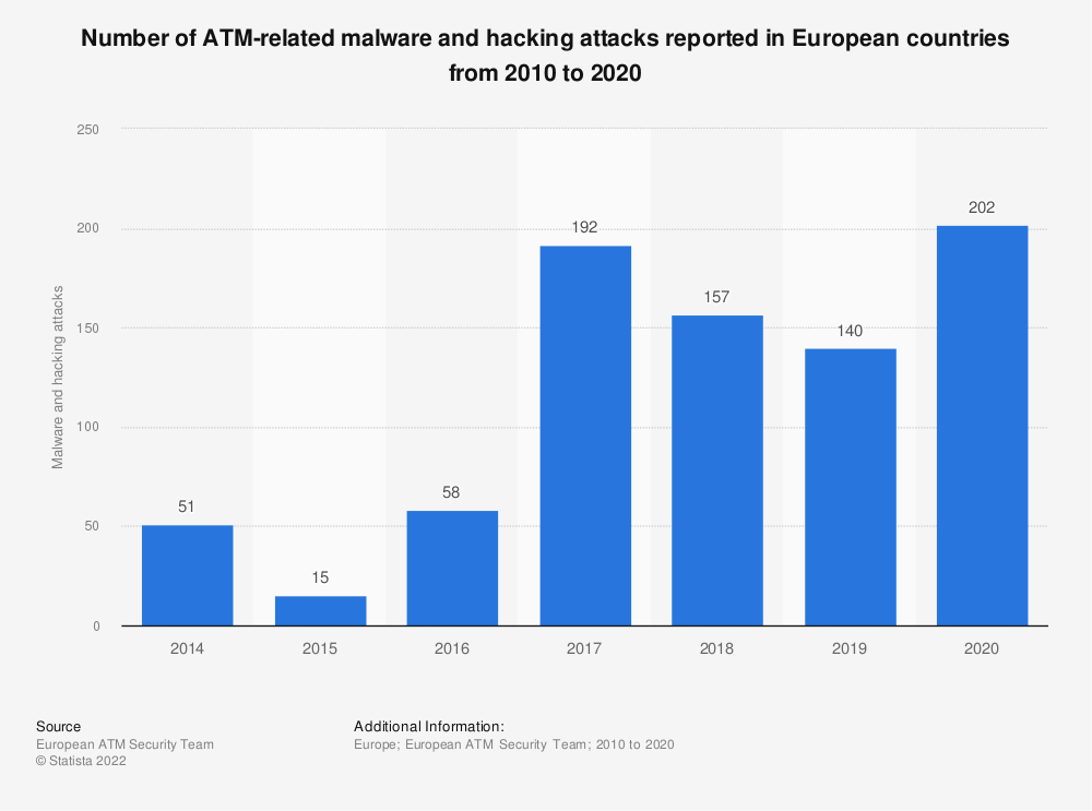 Statistic: Number of ATM-related malware and hacking attacks reported in European countries from 2010 to 2018 | Statista