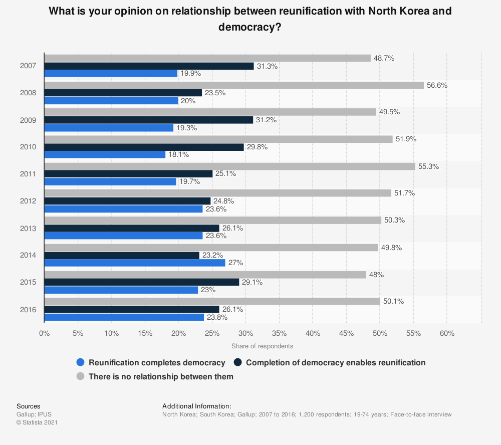 Statistic: What is your opinion on relationship between reunification with North Korea and democracy? | Statista