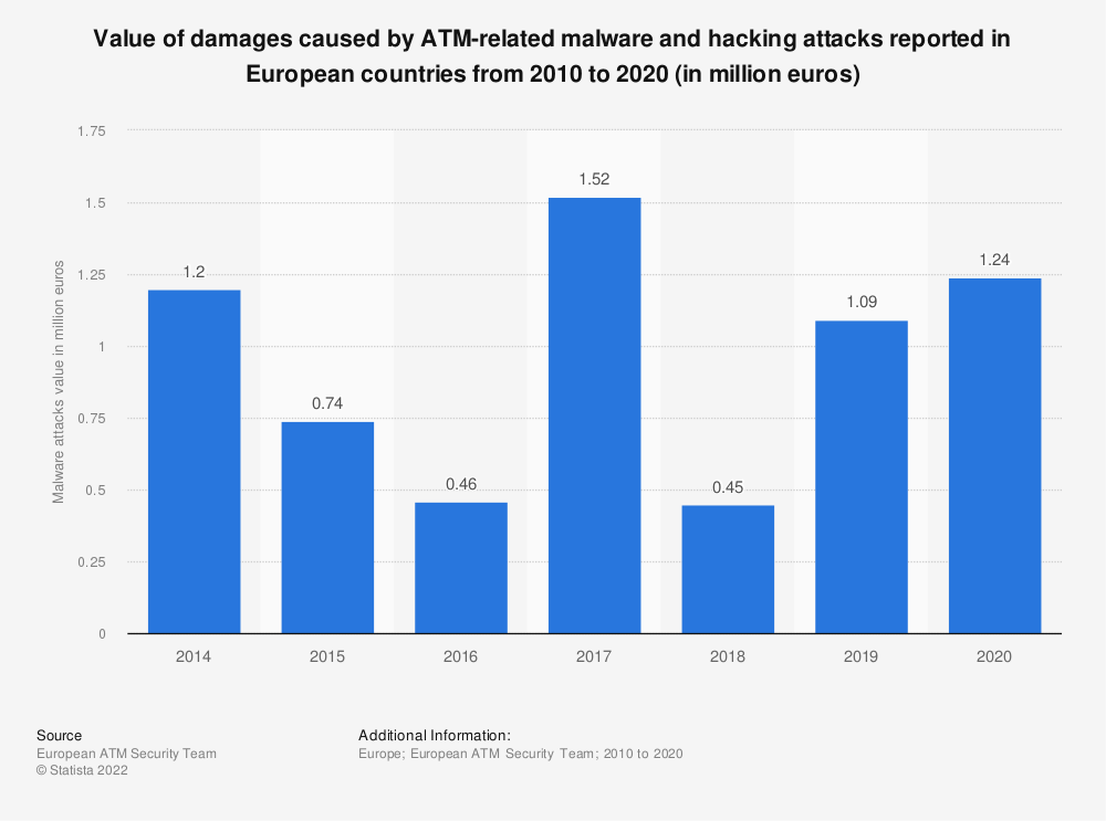 Statistic: Damages caused by ATM-related malware and hacking attacks reported in European countries from 2010 to 2017 (in million euros) | Statista