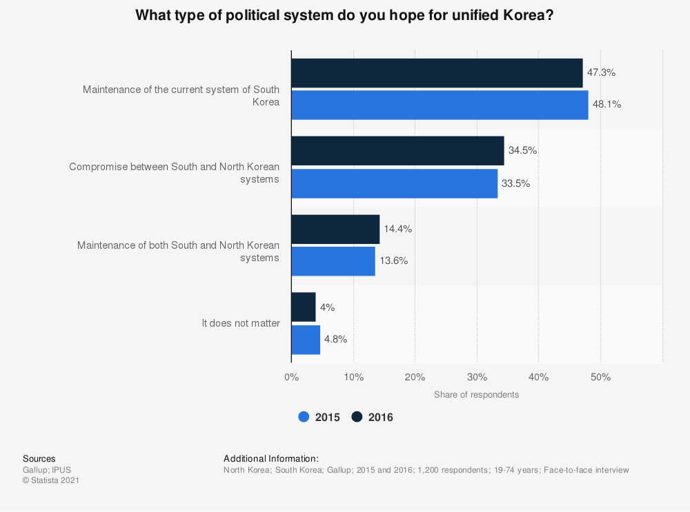 Statistic: What type of political system do you hope for unified Korea? | Statista