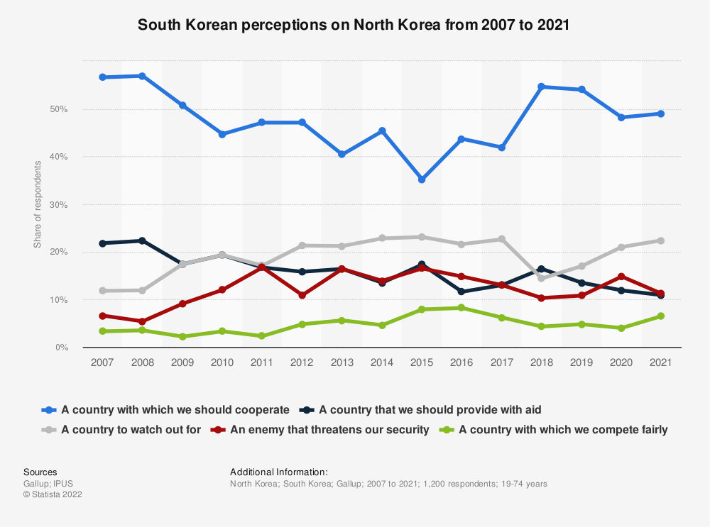 Statistic: What is North Korea to us, South Korea? | Statista