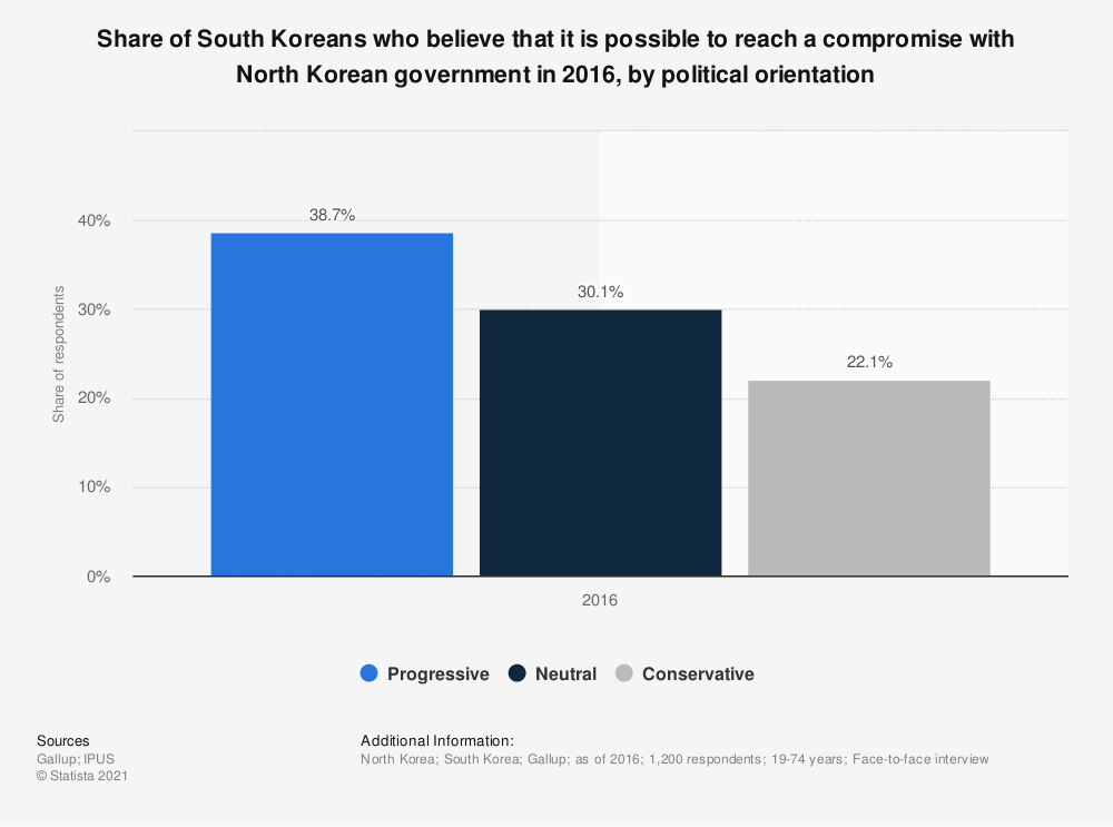 Statistic: Share of South Koreans who believe that it is possible to reach a compromise with North Korean government in 2016, by political orientation | Statista