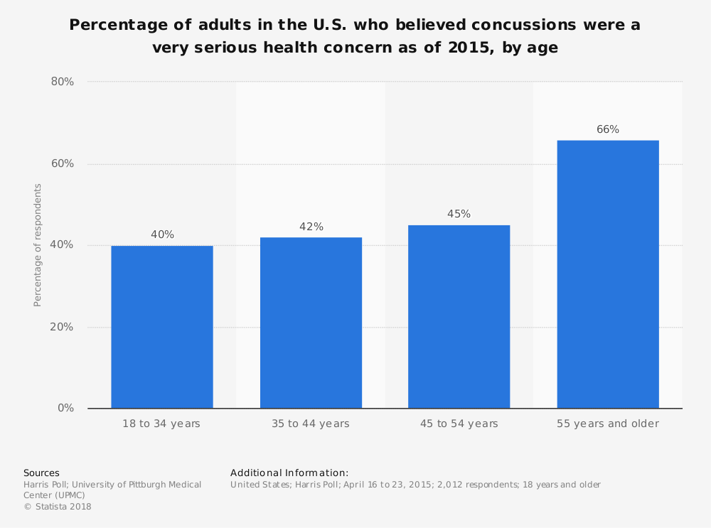 Statistic: Percentage of adults in the U.S. who believed concussions were a very serious health concern as of 2015, by age | Statista