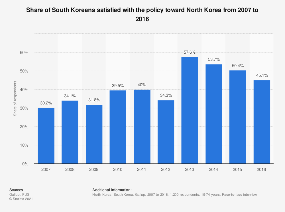 Statistic: Share of South Koreans satisfied with the policy toward North Korea from 2007 to 2016 | Statista