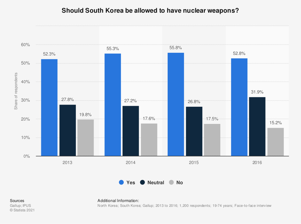 Statistic: Should South Korea be allowed to have nuclear weapons? | Statista