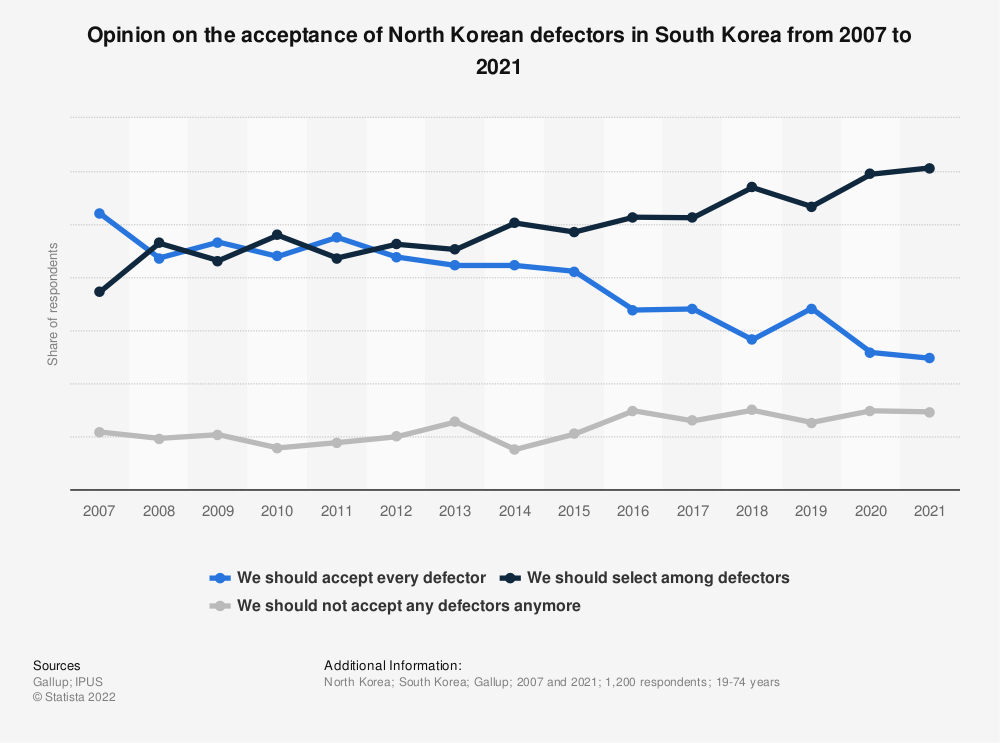 Statistic: What is your opinion on the acceptance of North Korean defectors into South Korea? | Statista