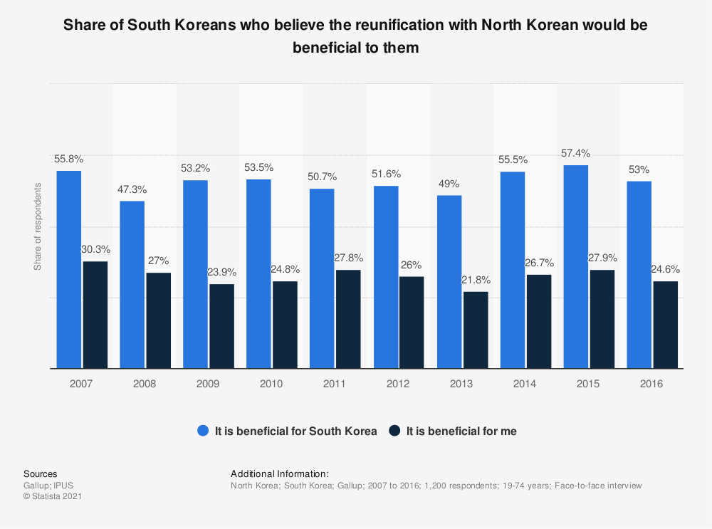 Statistic: Share of South Koreans who believe the reunification with North Korean would be beneficial to them | Statista