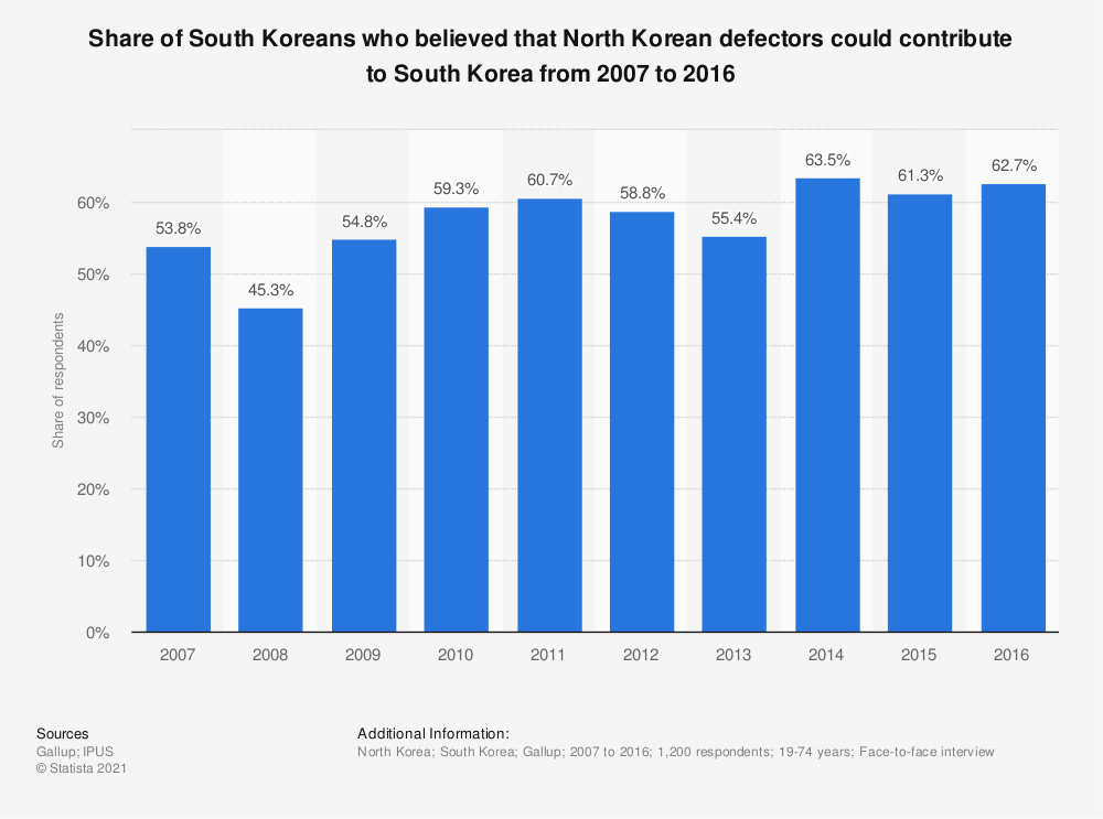Statistic: Share of South Koreans who believed that North Korean defectors could contribute to South Korea from 2007 to 2016 | Statista