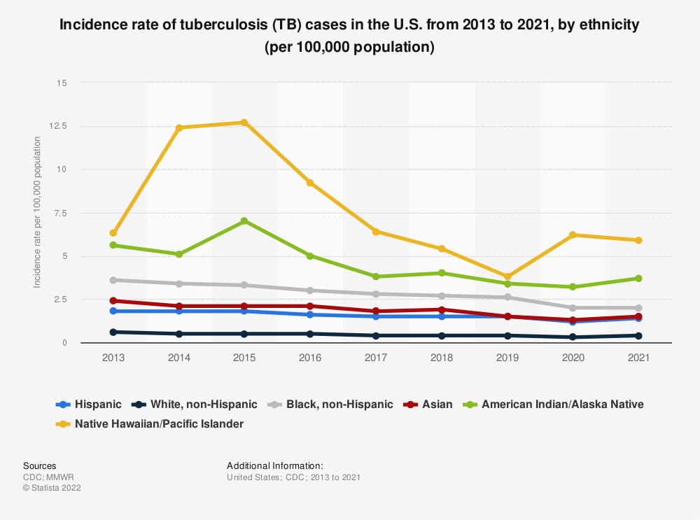 Statistic: Incidence rate of tuberculosis (TB) cases in the U.S. from 2013 to 2016, by ethnicity (per 100,000 population) | Statista