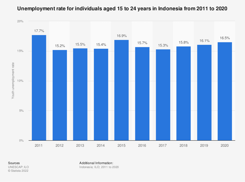 Statistic: Unemployment rate for individuals aged 15 to 24 years in Indonesia from 2011 to 2020 | Statista