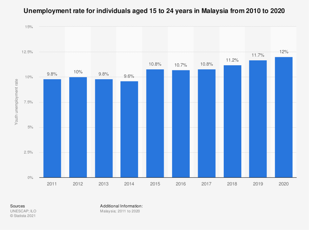 Statistic: Unemployment rate for individuals aged 15 to 24 years in Malaysia from 2010 to 2020 | Statista