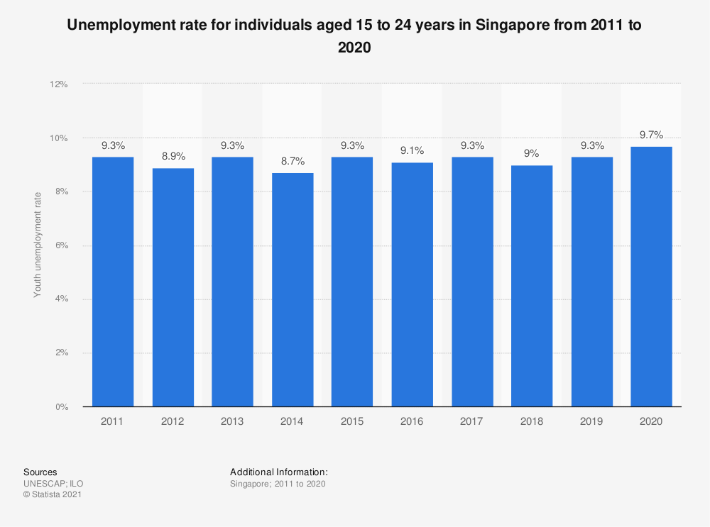 Statistic: Unemployment rate for individuals aged 15 to 24 years in Singapore from 2011 to 2020 | Statista