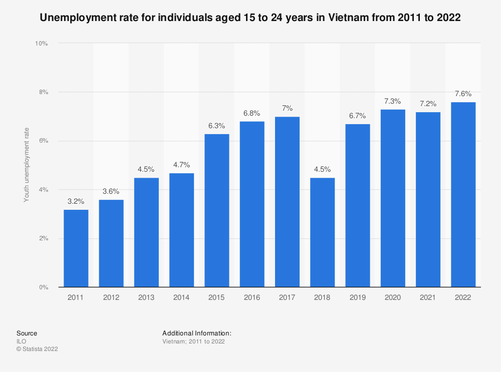 Statistic: Unemployment rate for individuals aged 15 to 24 years in Vietnam from 2010 to 2019 | Statista