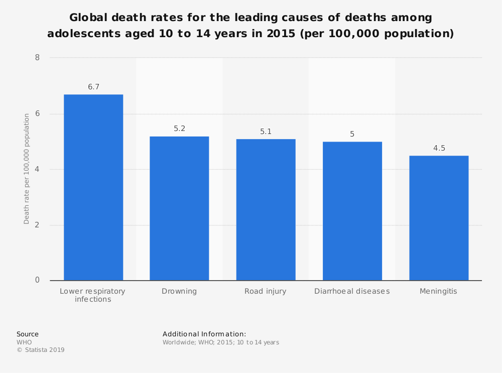 Statistic: Global death rates for the leading causes of deaths among adolescents aged 10 to 14 years in 2015 (per 100,000 population) | Statista