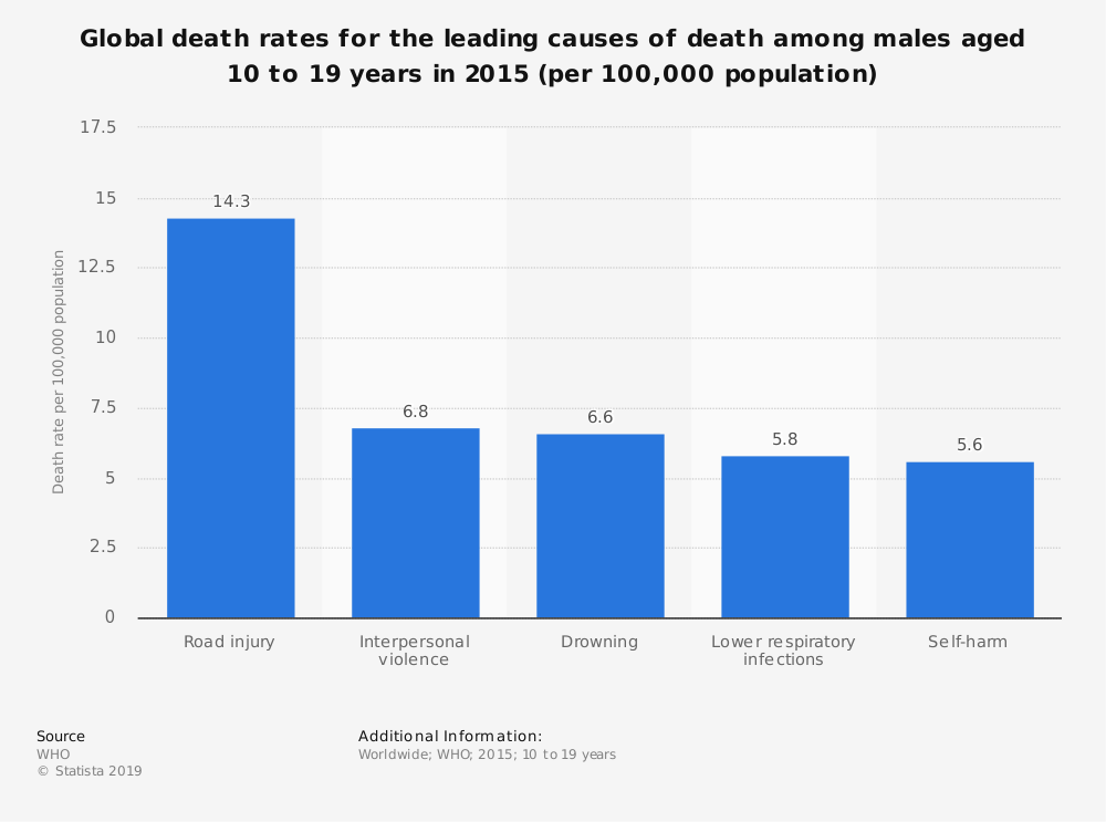 Statistic: Global death rates for the leading causes of death among males aged 10 to 19 years in 2015 (per 100,000 population) | Statista