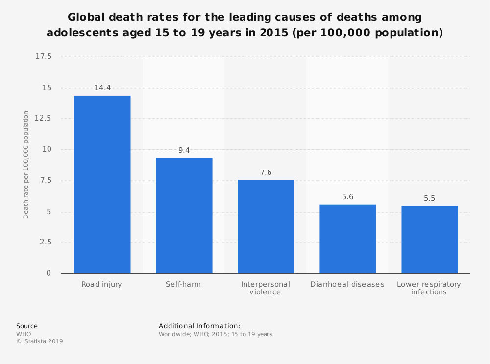Statistic: Global death rates for the leading causes of deaths among adolescents aged 15 to 19 years in 2015 (per 100,000 population) | Statista
