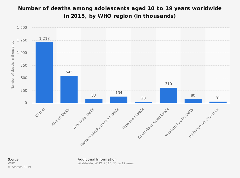 Statistic: Number of deaths among adolescents aged 10 to 19 years worldwide in 2015, by WHO region (in thousands) | Statista