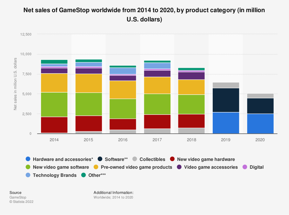 Statistic: Net sales of GameStop worldwide from 2014 to 2020, by product category (in million U.S. dollars) | Statista
