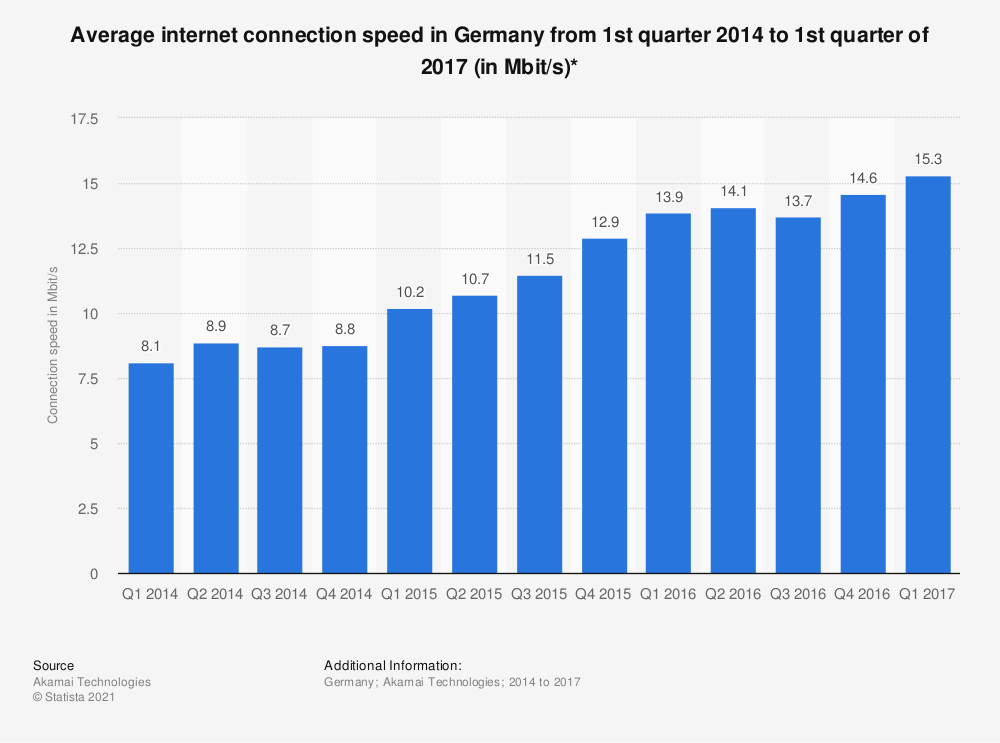 Statistic: Average internet connection speed in Germany from 1st quarter 2014 to 1st quarter of 2017 (in Mbit/s)* | Statista