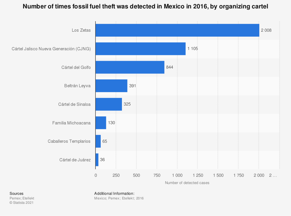 Statistic: Number of times fossil fuel theft was detected in Mexico in 2016, by organizing cartel | Statista