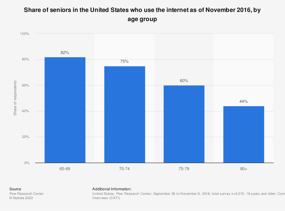 Statistic: Share of seniors in the United States who use the internet as of November 2016, by age group | Statista