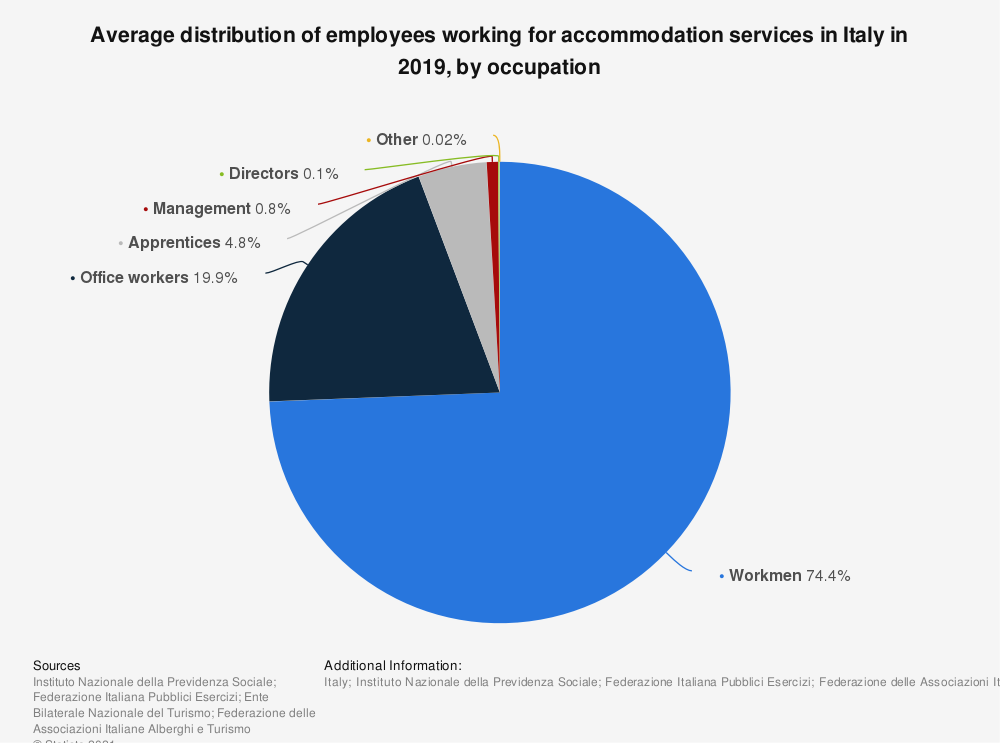 Statistic: Average distribution of dependent employees working for accommodation services in Italy in 2017, by position  | Statista