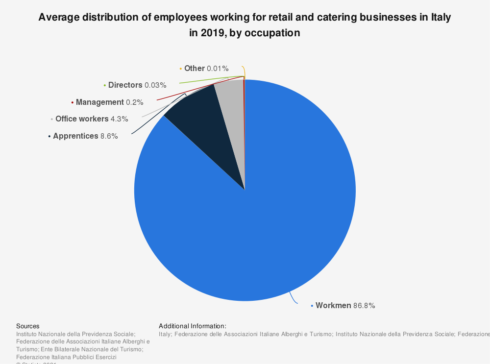 Statistic: Average distribution of dependent employees working for retail and catering businesses in Italy in 2017, by position | Statista
