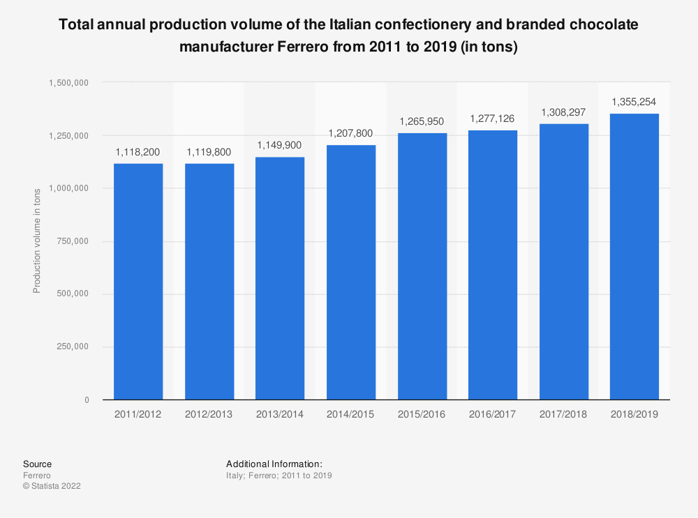 Statistic: Total annual production volume of the Italian confectionery and branded chocolate manufacturer Ferrero from 2011 to 2017 (in tons) | Statista