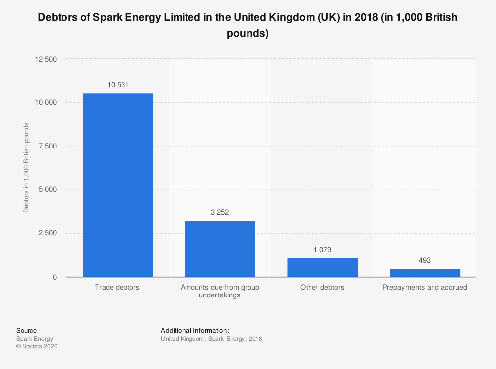 Statistic: Debtors of Spark Energy Limited in the United Kingdom (UK) in 2018 (in 1,000 British pounds) | Statista