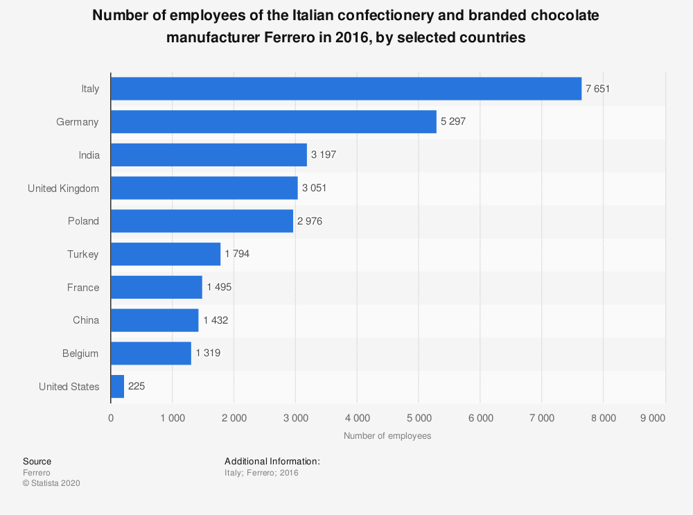 Statistic: Number of employees of the Italian confectionery and branded chocolate manufacturer Ferrero in 2016, by selected countries | Statista