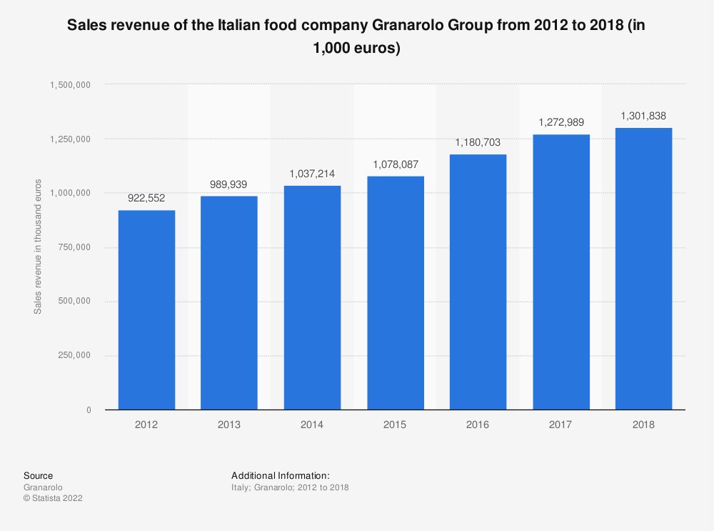 Statistic: Sales revenue of the Italian food company Granarolo Group from 2012 to 2018 (in 1,000 euros) | Statista