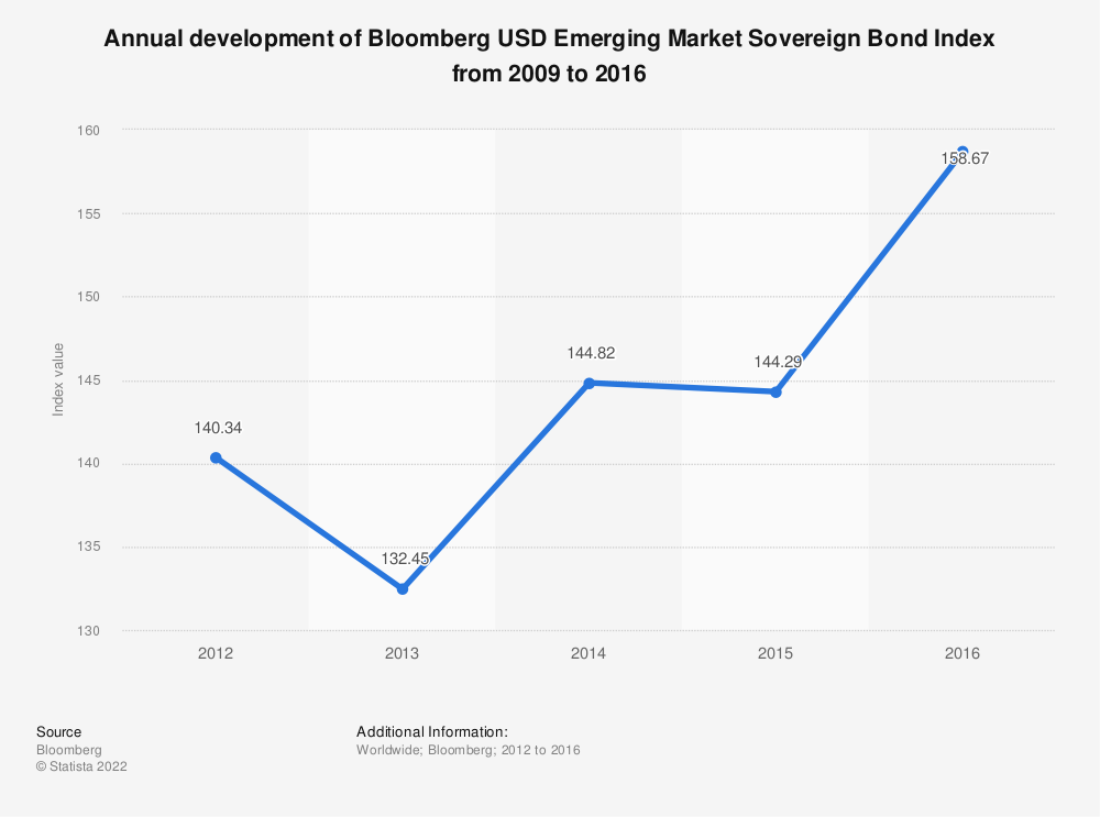 Statistic: Annual development of Bloomberg USD Emerging Market Sovereign Bond Index from 2009 to 2016 | Statista