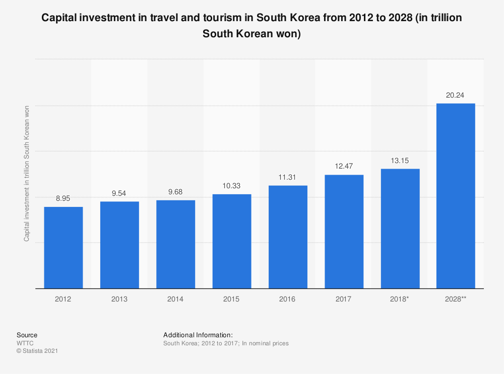 Statistic: Capital investment in travel and tourism in South Korea from 2012 to 2028 (in trillion South Korean won) | Statista