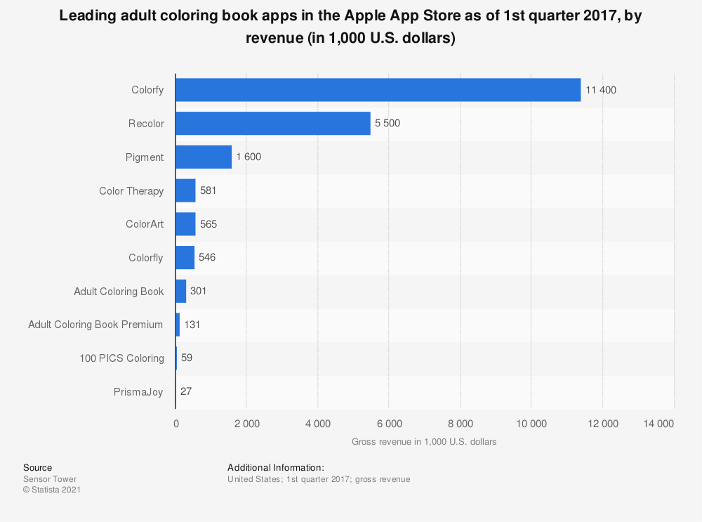 US Adult Coloring Book Apps By Revenue 2017