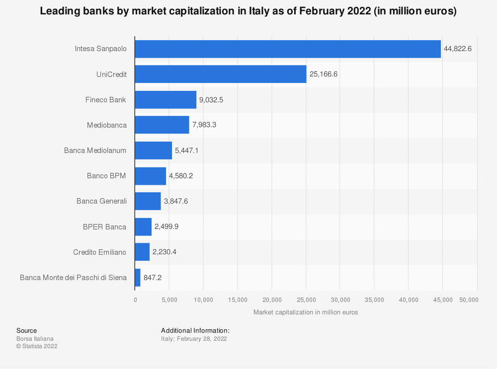 Statistic: Leading banks by market capitalization in Italy as of January 2021 (in million euros)  | Statista