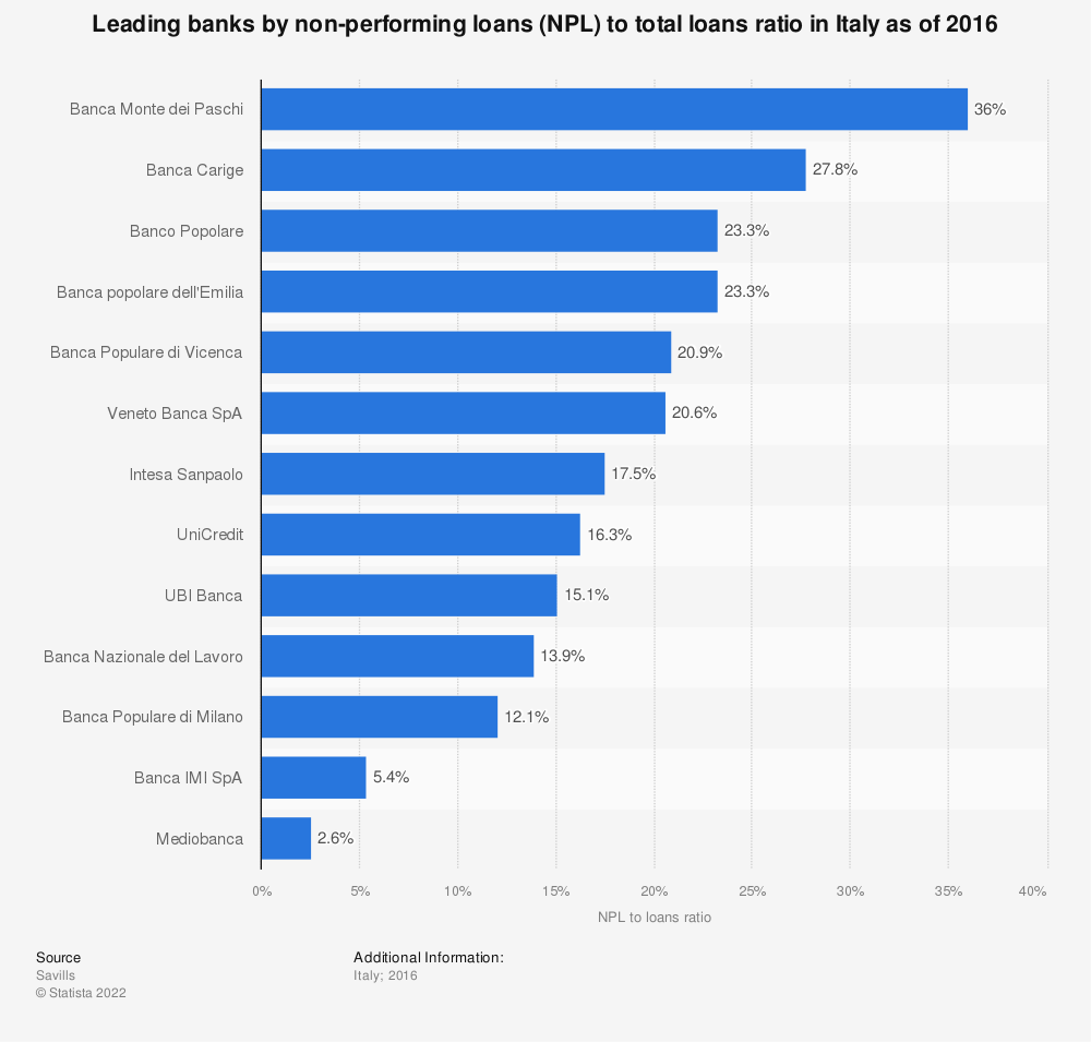 Statistic: Leading banks by non-performing loans (NPL) to total loans ratio in Italy as of 2016  | Statista