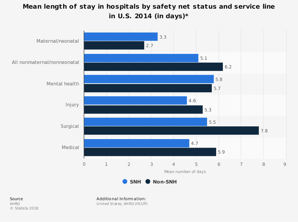 Statistic: Mean length of stay in hospitals by safety net status and service line in U.S. 2014 (in days)* | Statista