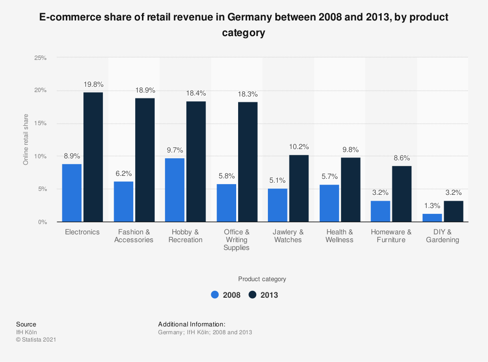 Statistic: E-commerce share of retail revenue in Germany between 2008 and 2013, by product category | Statista