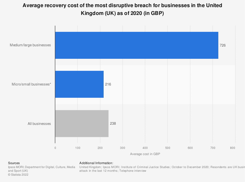 Statistic: Average recovery cost of the most disruptive breach for businesses in the United Kingdom (UK) as of 2020 (in GBP) | Statista
